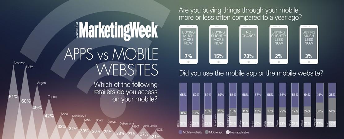m-Commerce, entre site dédié et App, les mobinautes font leur choix