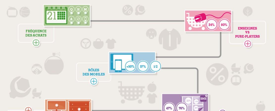 Étude IFOP / BONIAL : Baromètre de la consommation connectée | 2ème édition