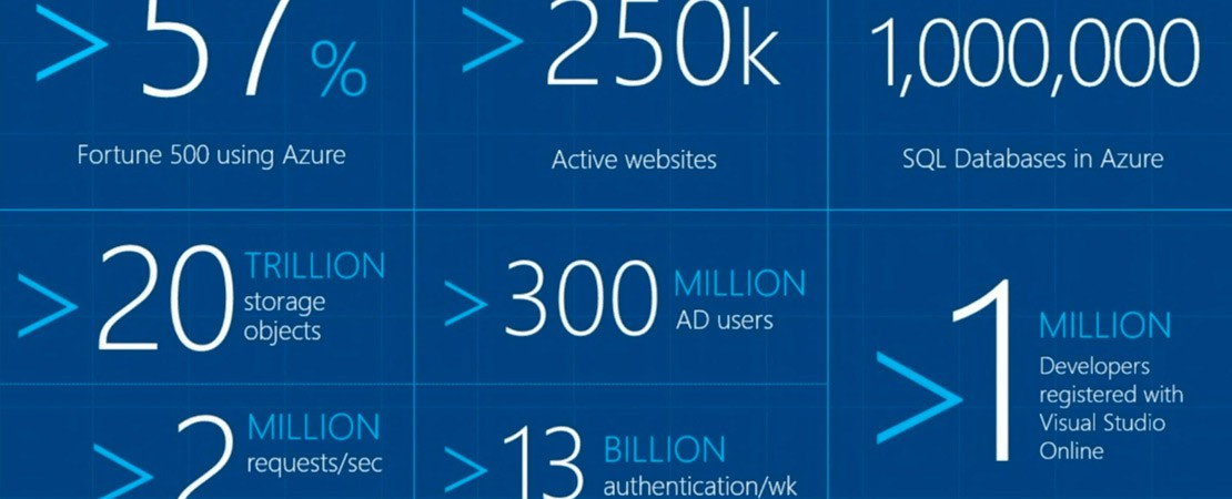 Microsoft Announces Azure ML, Cloud-based Machine Learning Platform That Can Predict Future