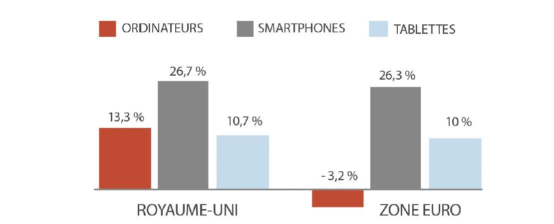 Analyse comparative : la publicité sur terminaux mobiles à travers le monde en 2014