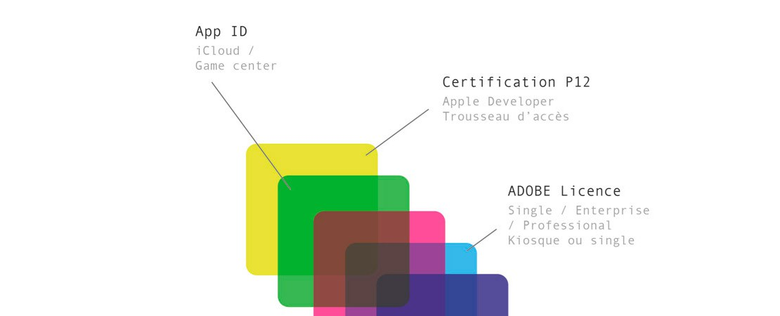 Scolastique digitale : de la métaphore de l'oignon pour décrire une application