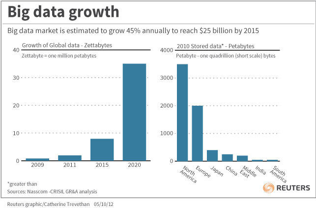 big-data-growth