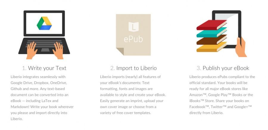 liberio make ebooks right from google drive dropbox onedrive