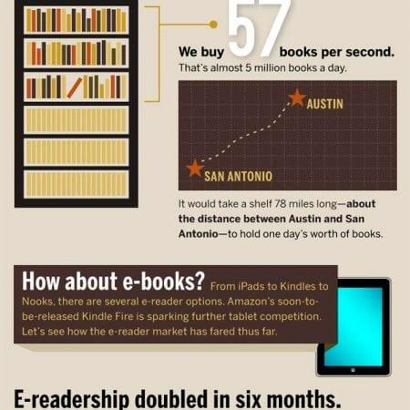 US e-Books statistics – ELECTRIC NEWS