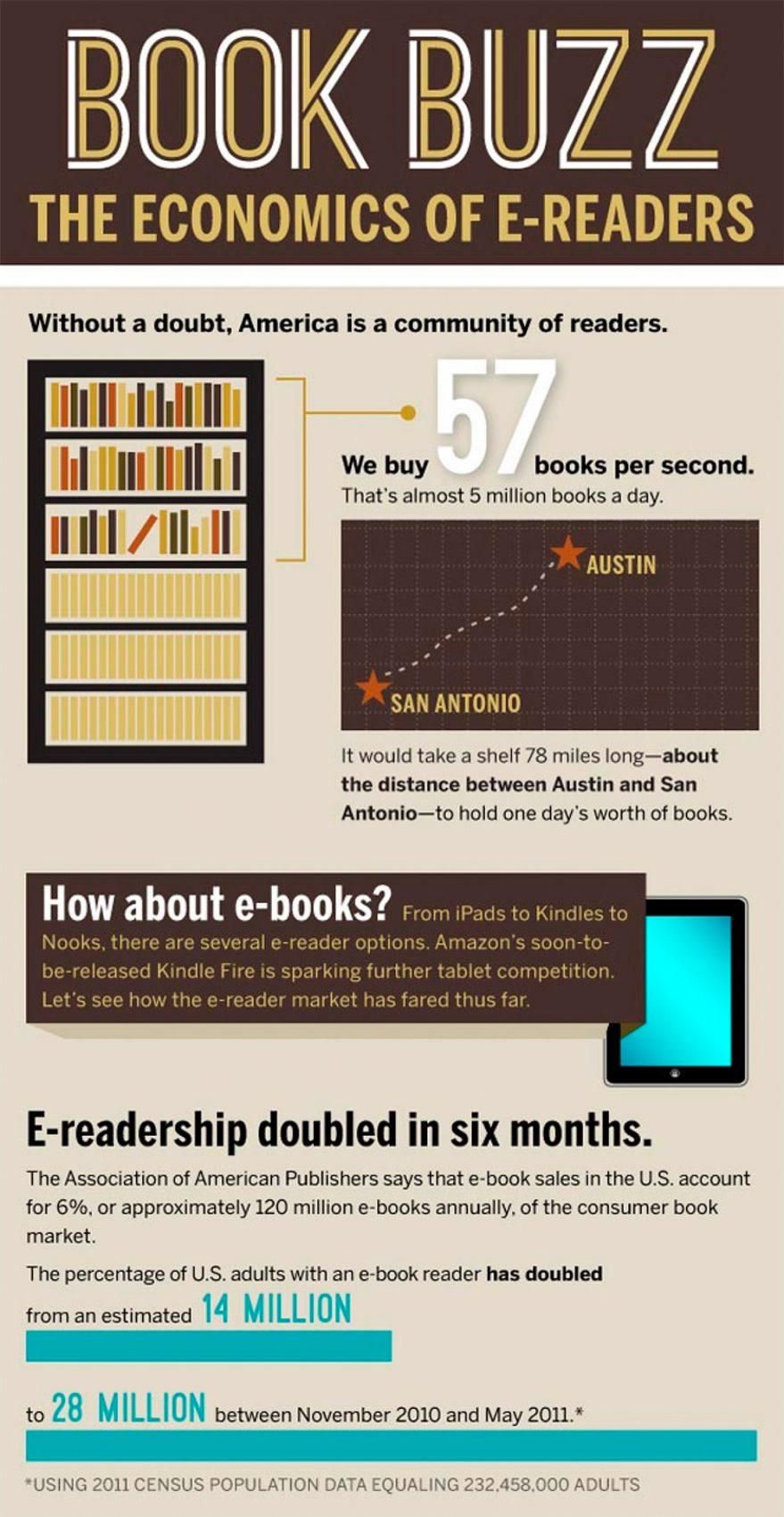 ELECTRIC NEWS | US e-Books statistics
