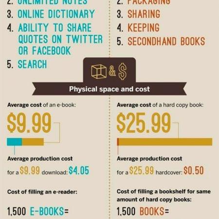 Us E Books Statistics Electric News