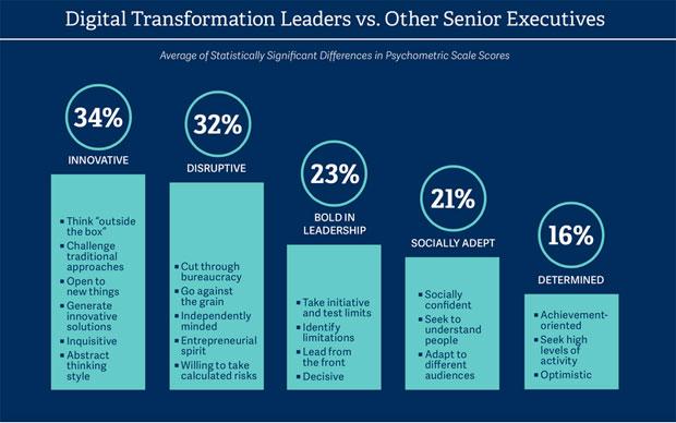 transfo-leaders-numeriques-
