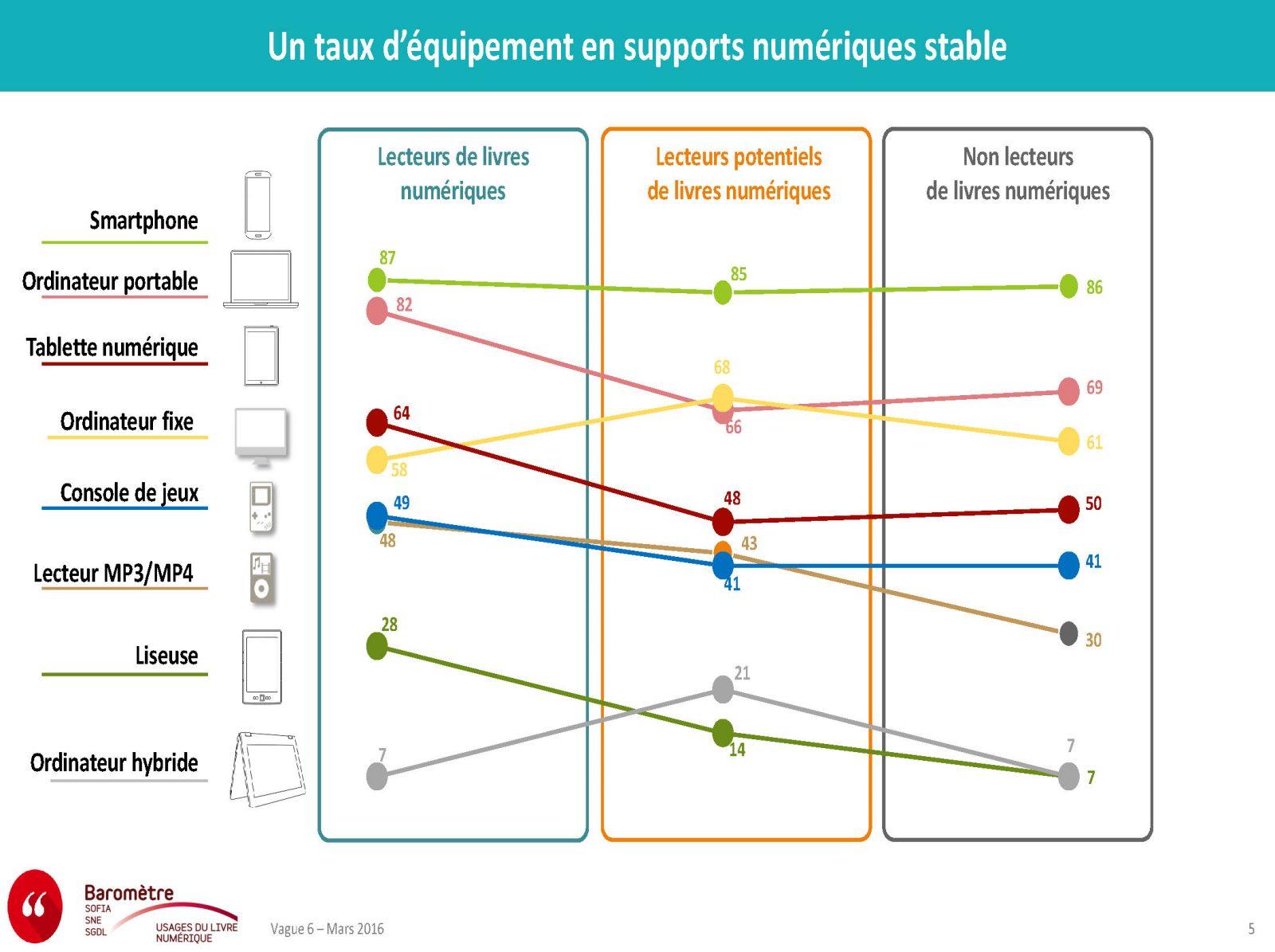 barometre-des-usages-du-livre-numerique_vague-6_presentation-mars-2016_page_05