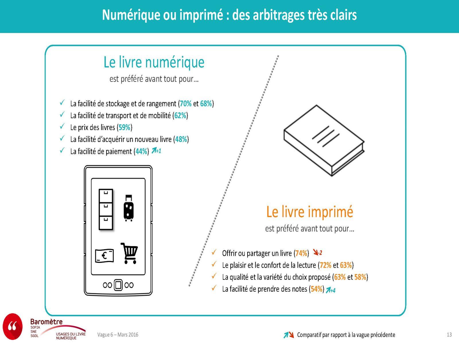 barometre-des-usages-du-livre-numerique_vague-6_presentation-mars-2016_page_13