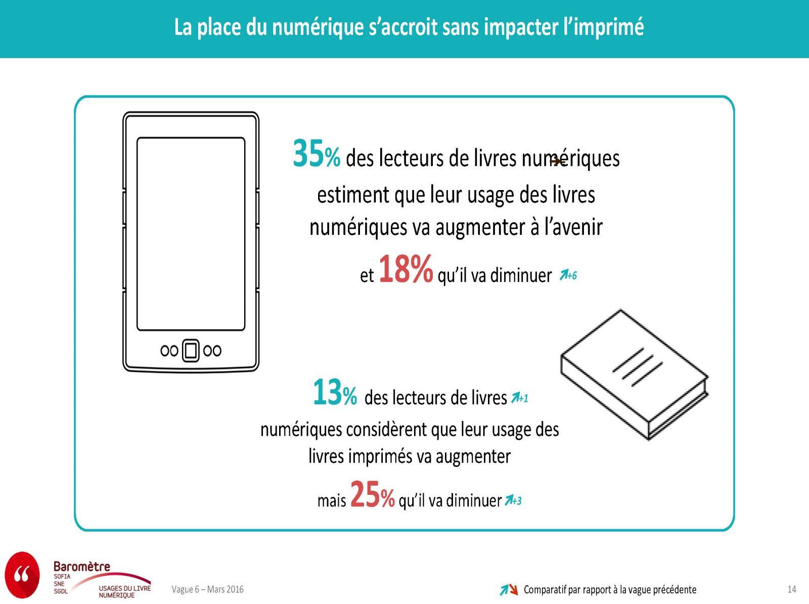 barometre-des-usages-du-livre-numerique_vague-6_presentation-mars-2016_page_14