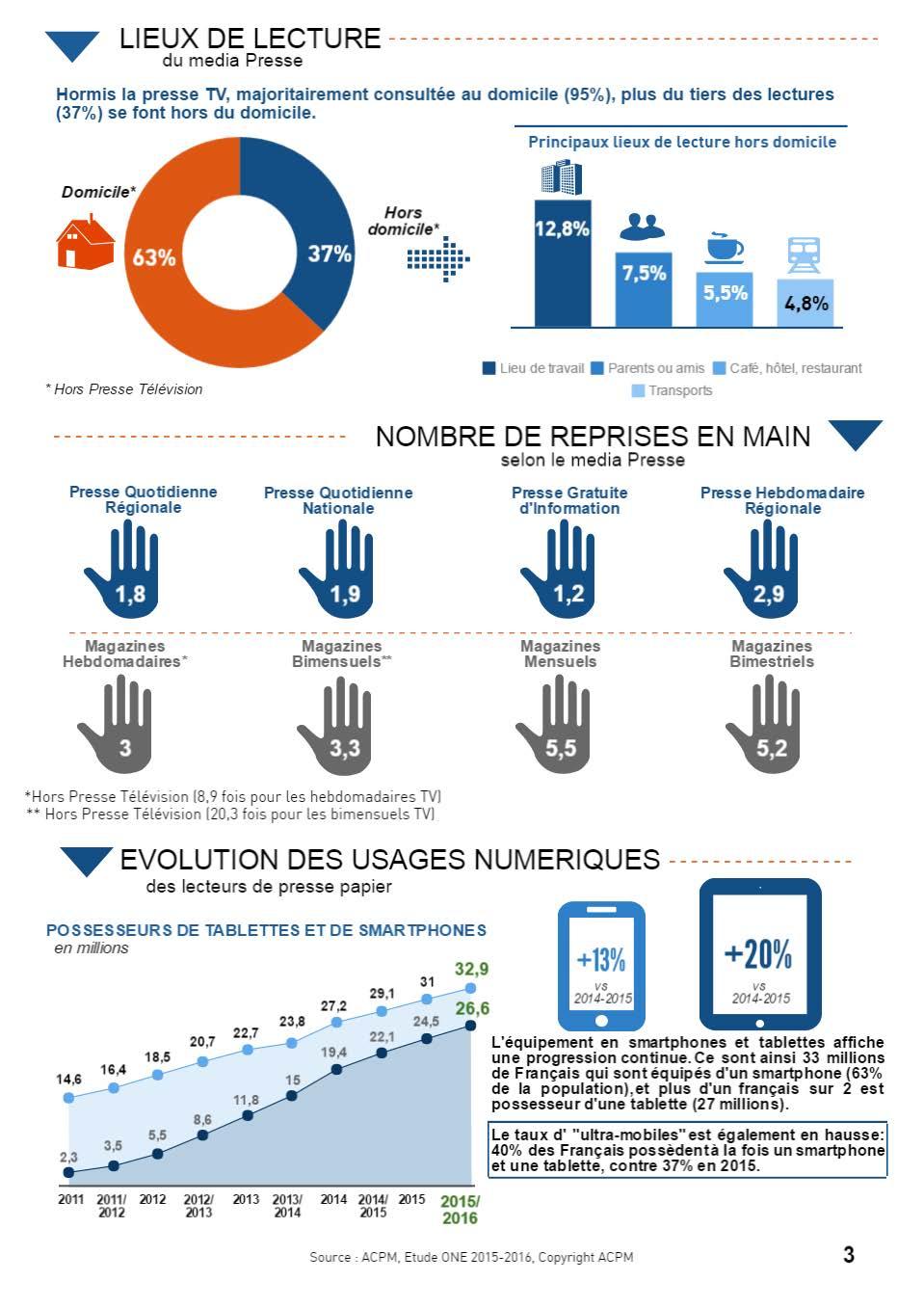 Audience de la presse print et numérique 2016